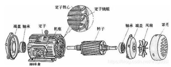 三相笼型异步电动机组成部件图