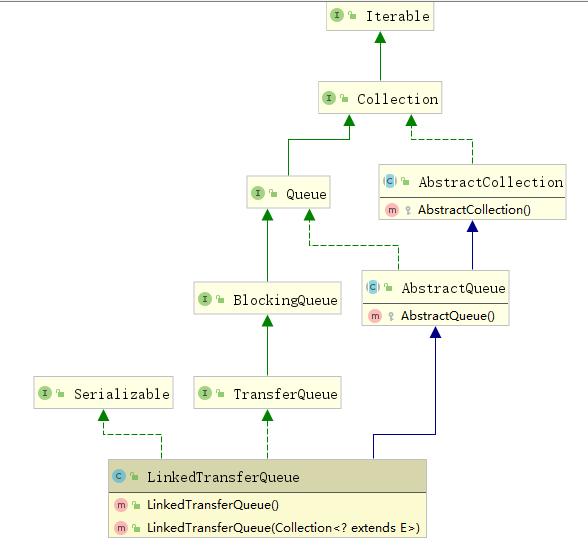 【并发编程系列10】阻塞队列之SynchronousQueue,LinkedTransferQueue原理分析