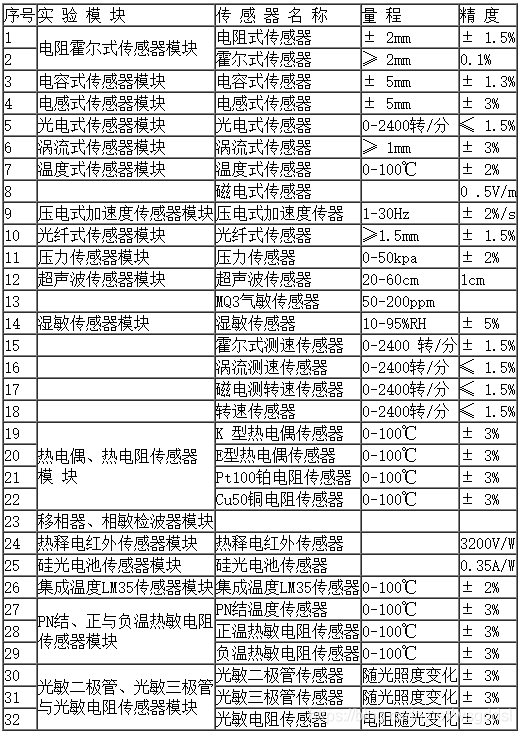 传感器种类及技术指标
