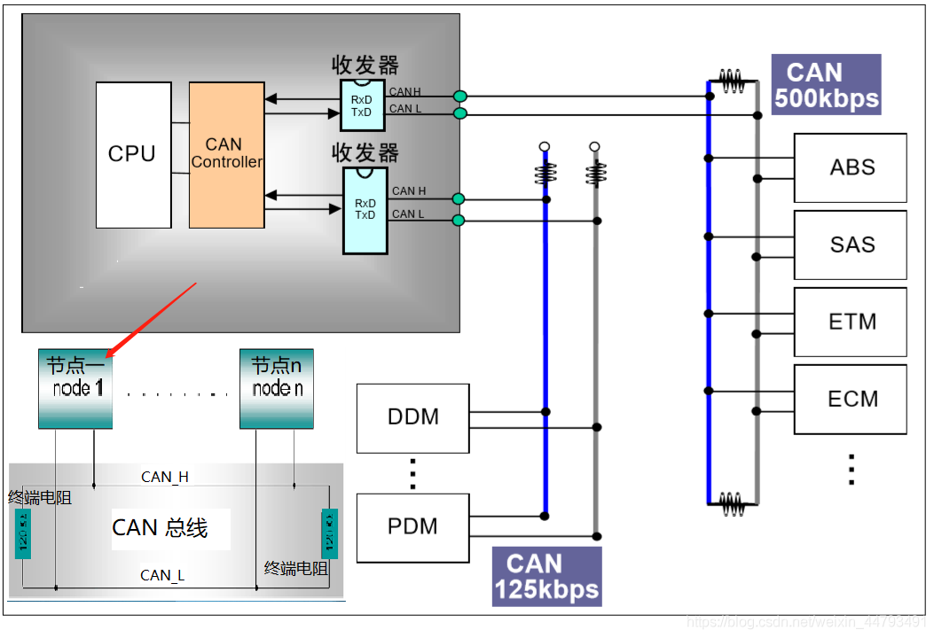 CAN通信知识梳理及在Stm32上的应用