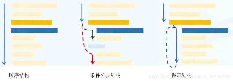 此图片来源于中国MOOC《python语言基础与应用》-北京大学
