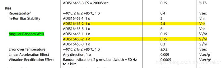 ADIS16465数据手册-陀螺仪参数