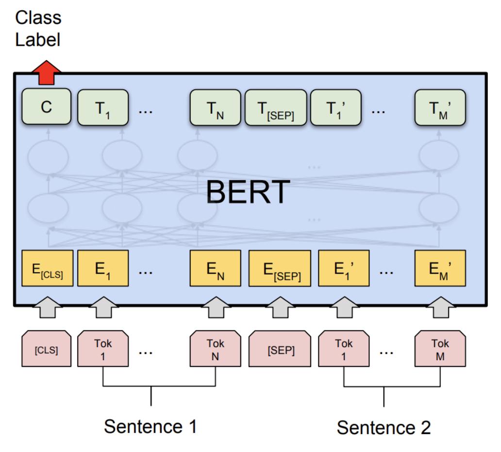 experimental) Dynamic Quantization on BERT — PyTorch Tutorials 1.5 ...