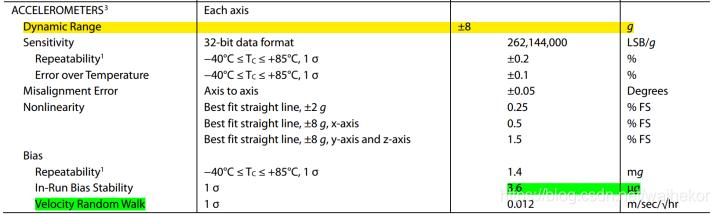 ADIS16465数据手册-加速度参数