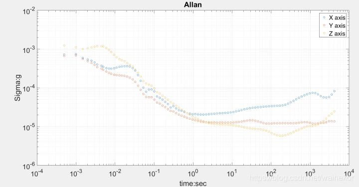 ADIS16465艾伦方差-加速度计