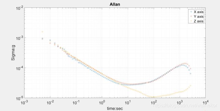 ADIS16470数据手册-加速度计