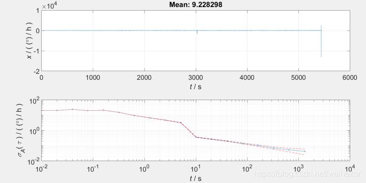 某光纤陀螺艾伦方差曲线