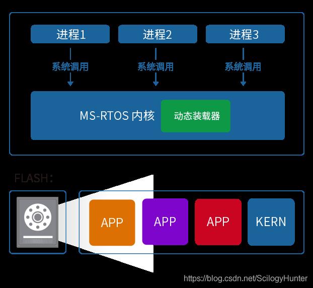 MS-RTOS正式发布啦!!!
