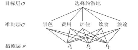 图 1 层次结构模型