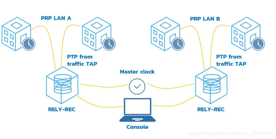 RELY-REC应用案例—一种经济有效的HSR/PRP PTP网络连续监测解决方案