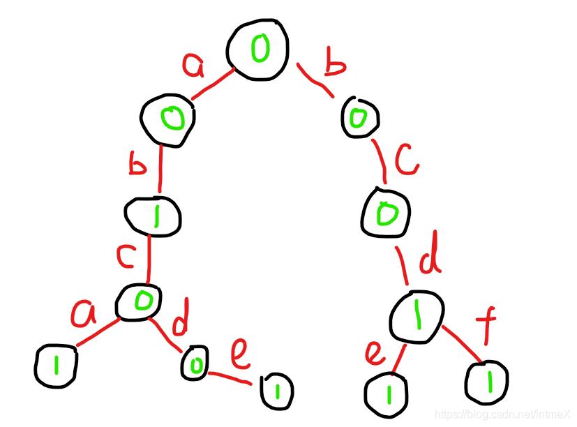 Trie——解决字符串搜索、异或最值问题