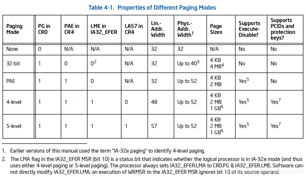 四种分页模式的差异