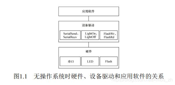 无操作系统情况下硬件、 设备驱动与应用软件的关系