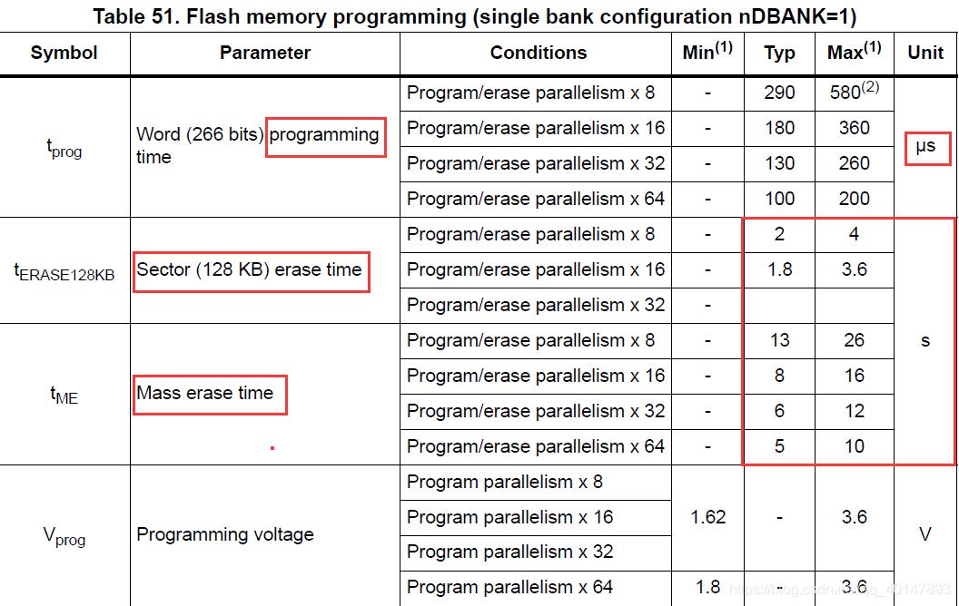 软件优化Flash擦除时间长的方法