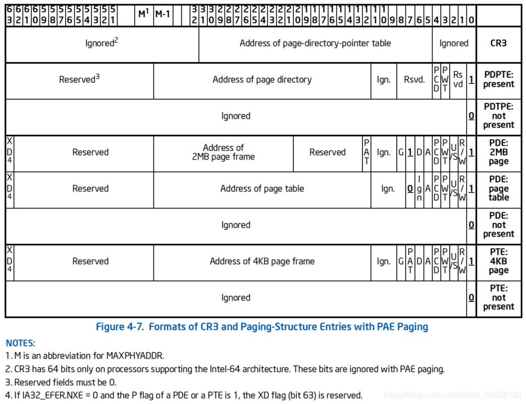 PAE分页模式下各表项的结构