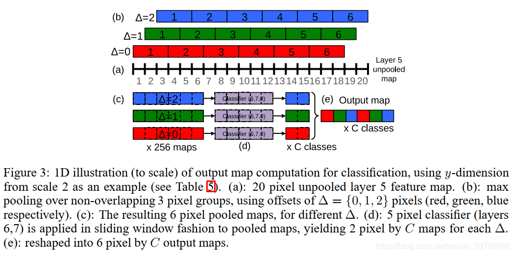 OffSet Max-Pooling