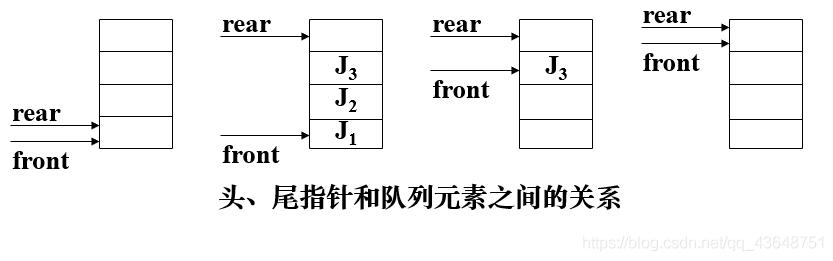 头指针、尾指针、队列之间的关系