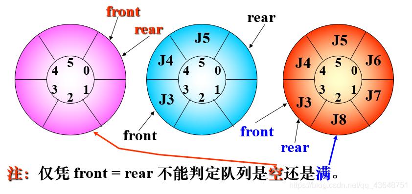 循环队列的三种状态
