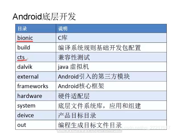 Android 目录功能