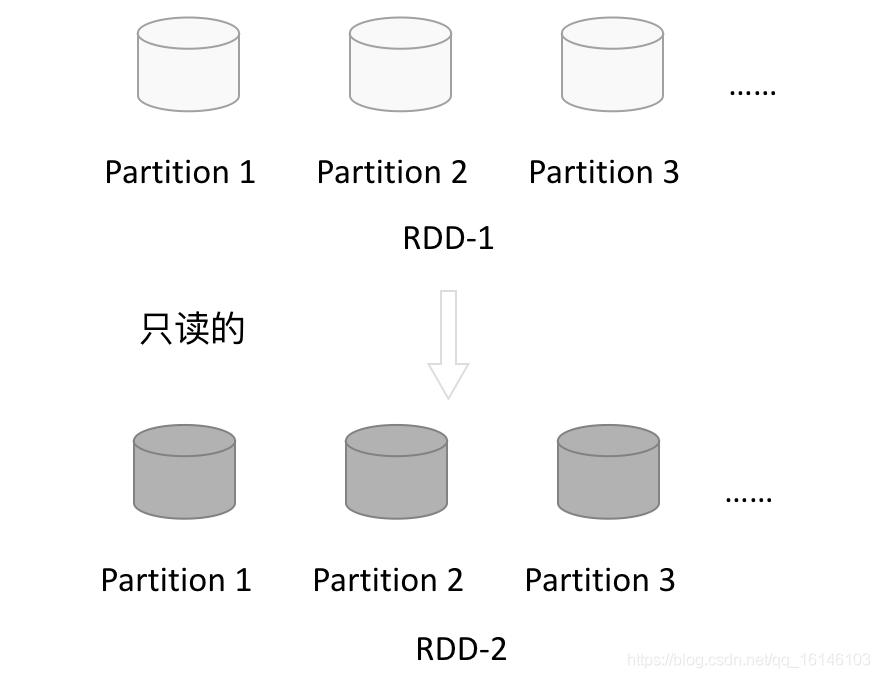 Spark Core快速入门系列(1) | 什么是RDD?一文带你快速了解Spark中RDD的概念!