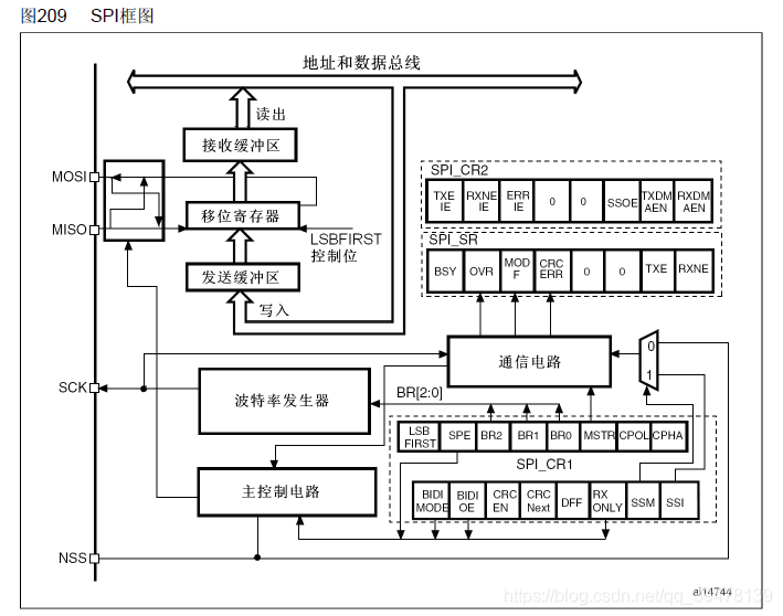 简述SPI通信协议-01