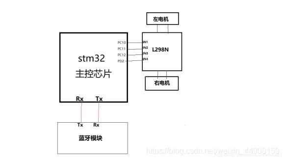 基于STM32的蓝牙小车(来自LLC团队)