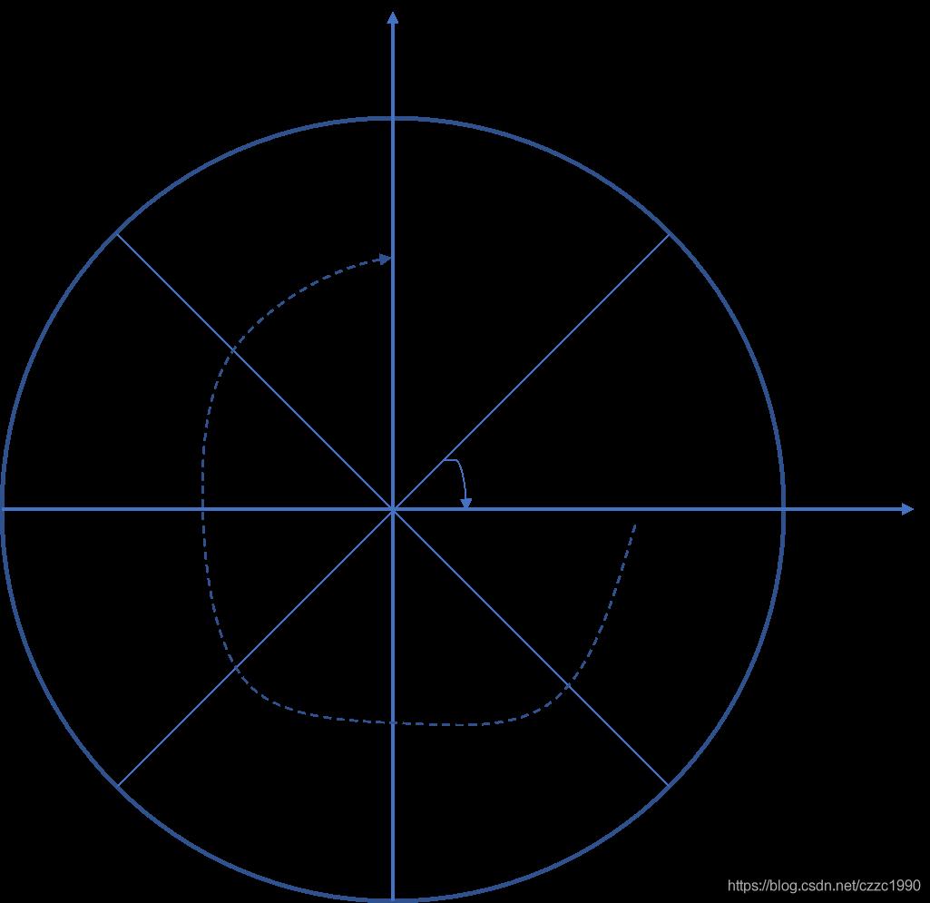 XY平面扇形分割