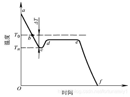 纯铜冷却曲线