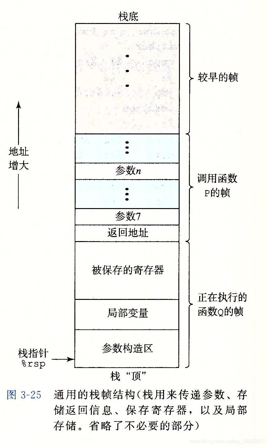 通用的栈帧结构