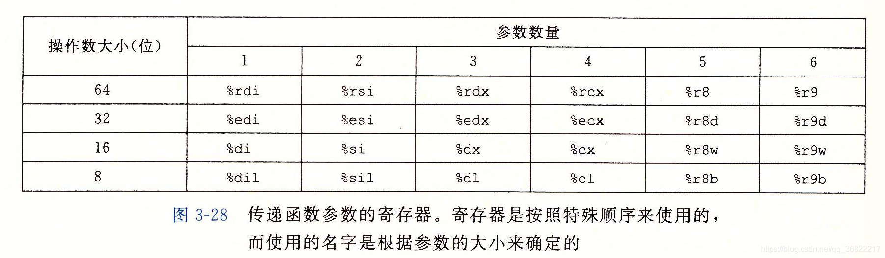 传递函数参数的寄存器