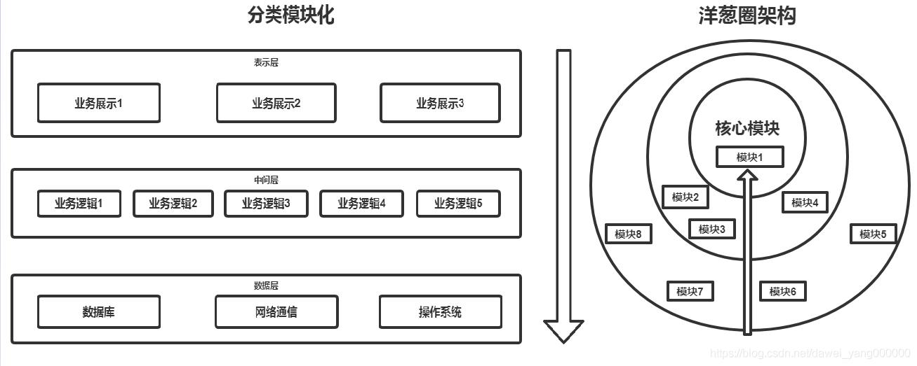 自动化测试平台化[v1.0.0][模块化设计方法]