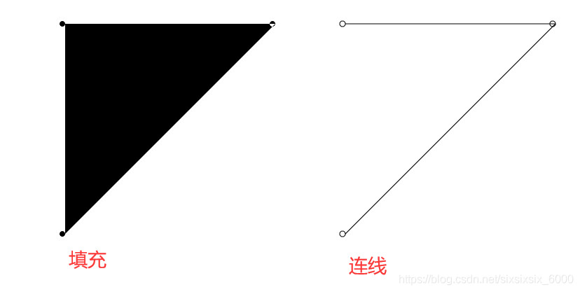 canvas绘制星座(黄道十二宫)