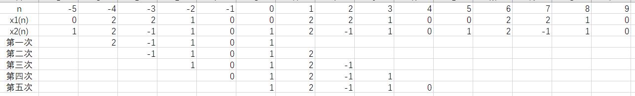 x2(n)周期移位
