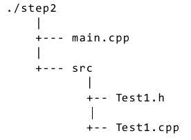 图 2. 源代码分布情况