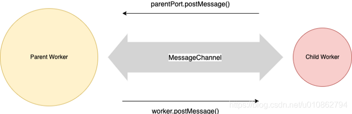 Diagram 1: Message Channel between the parent and the child workers