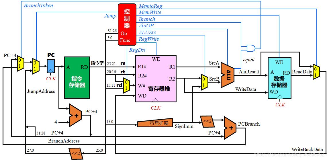 CPU 基本逻辑框架