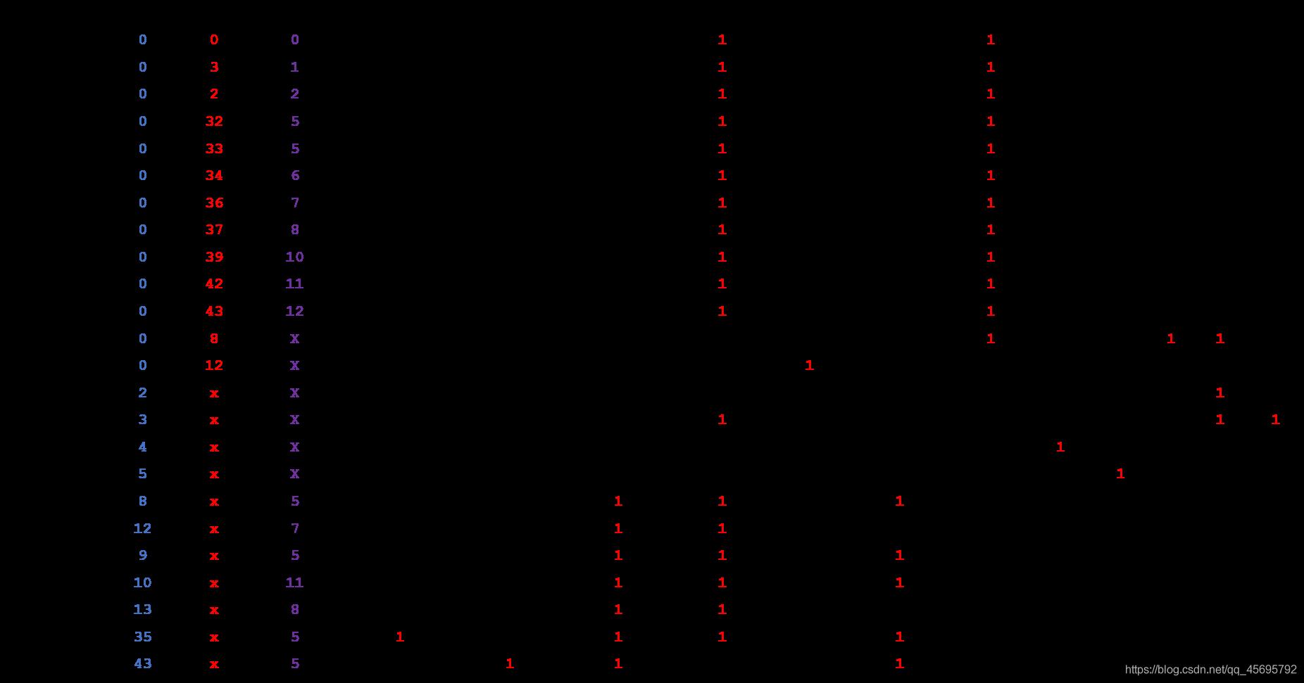 ALU_OP及控制信号