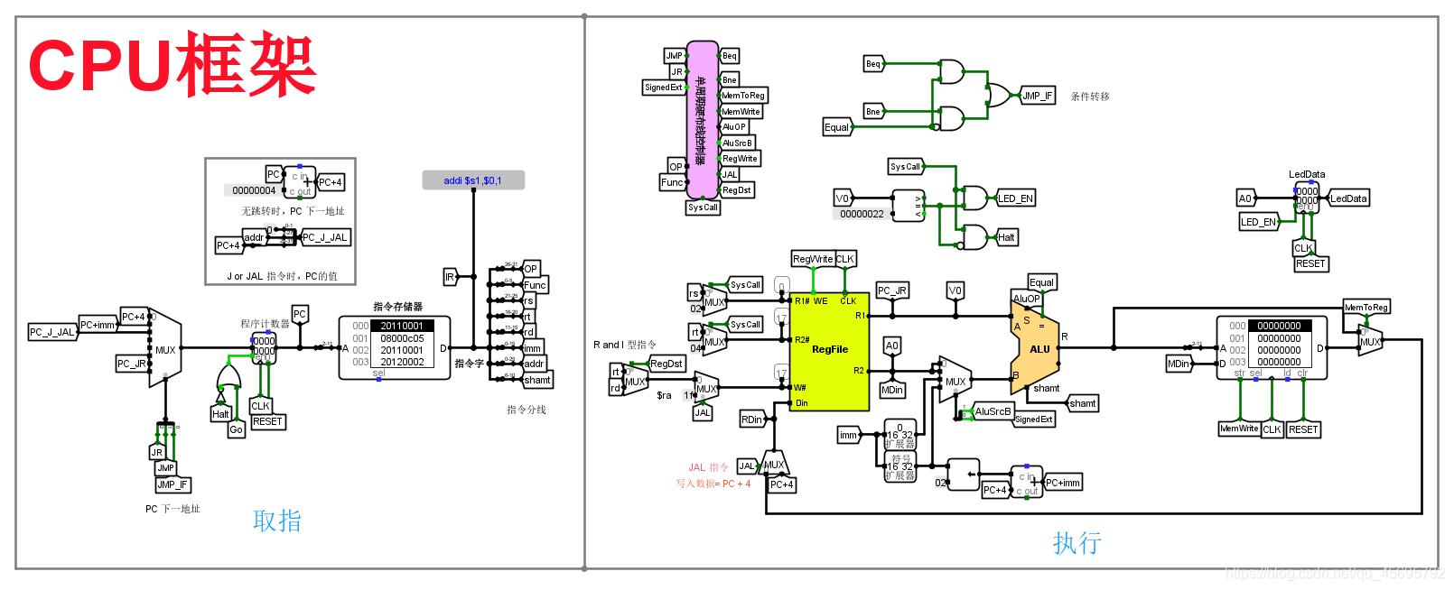 完整 CPU 框架