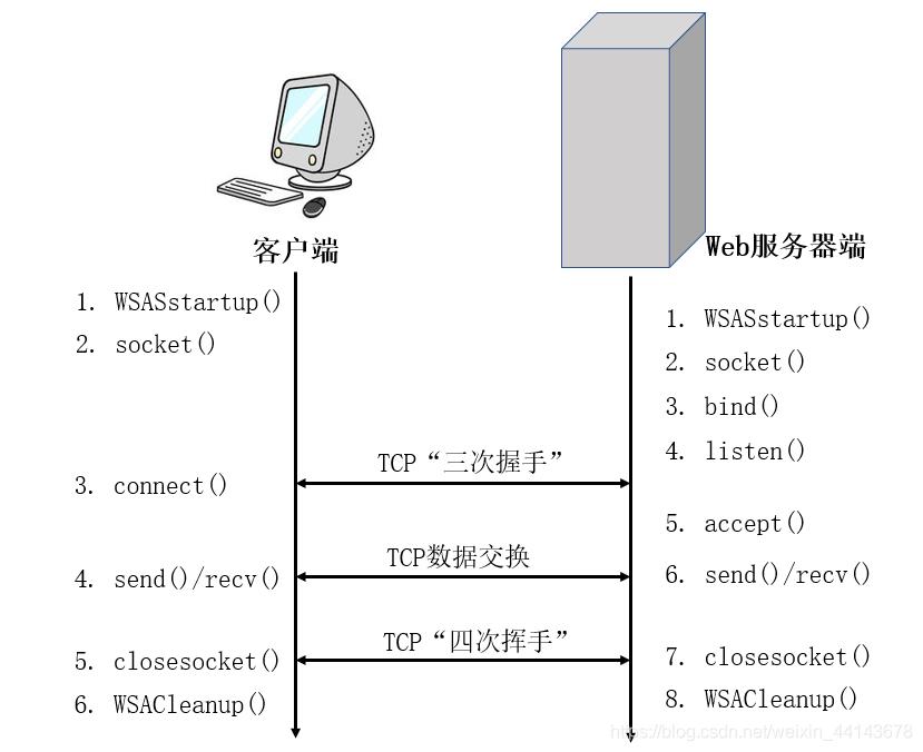 基于TCP的WinSock工作流程