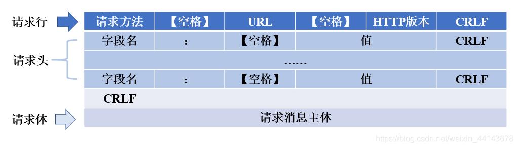 HTTP请求报文的基本格式构成