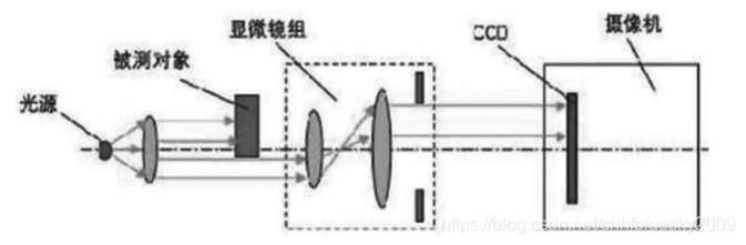图 1 位移检测系统示意图
