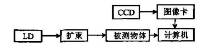 图 2 线结构光测量物体表面轮廓结构