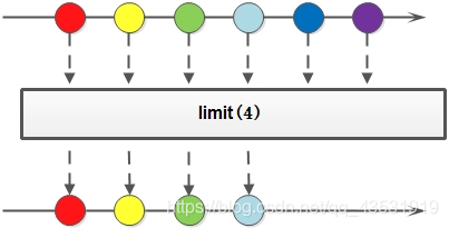 [外链图片转存失败,源站可能有防盗链机制,建议将图片保存下来直接上传(img-wZEg33ql-1595494895060)(img\limit语法.jpg)]