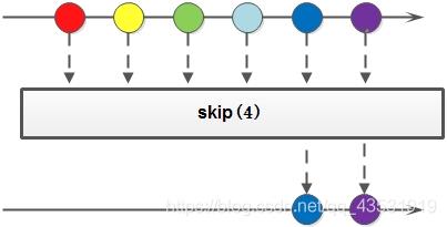 [外链图片转存失败,源站可能有防盗链机制,建议将图片保存下来直接上传(img-QoFZEkFN-1595494895062)(img\skip语法.jpg)]