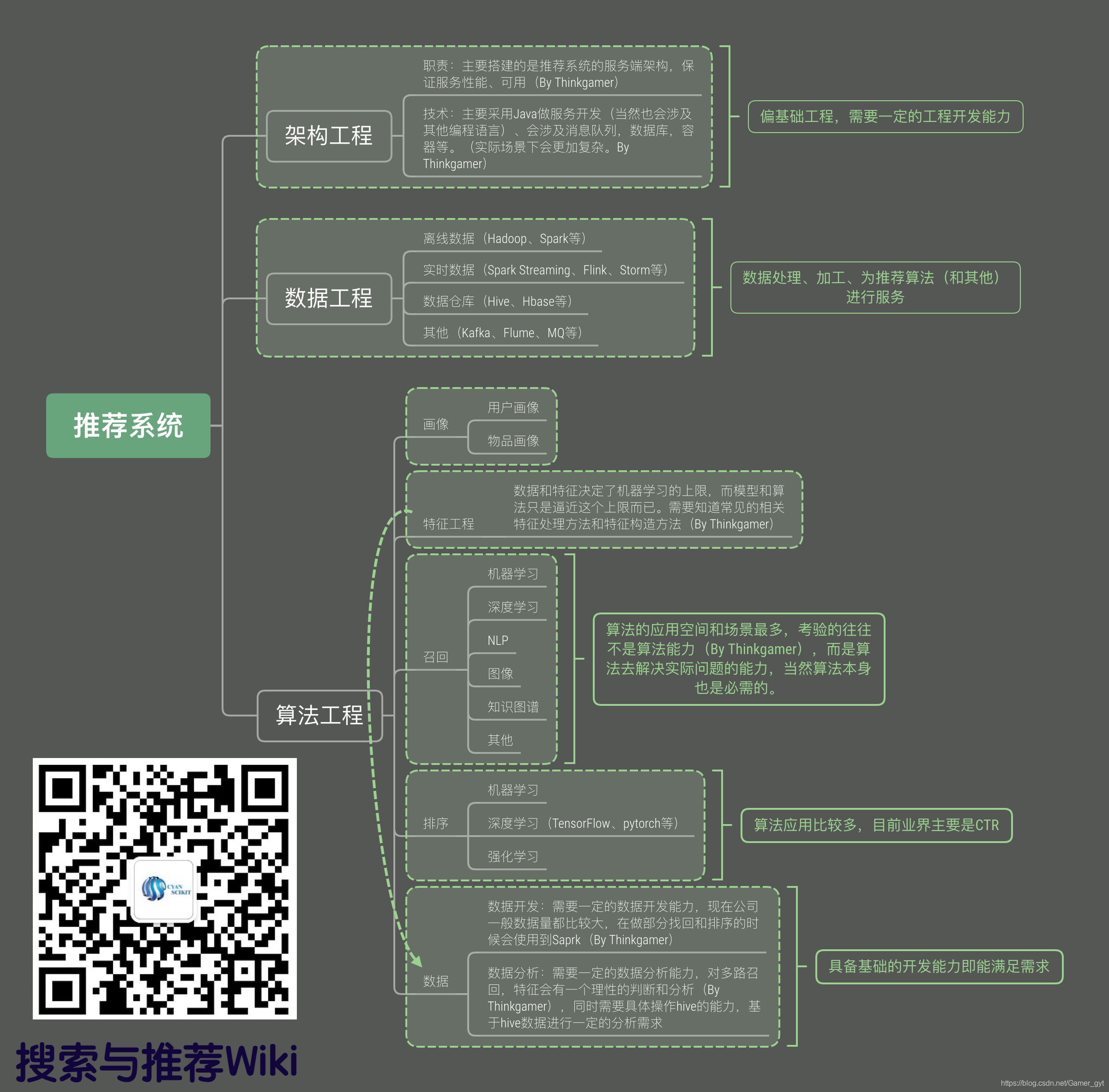 推荐系统的模块分解