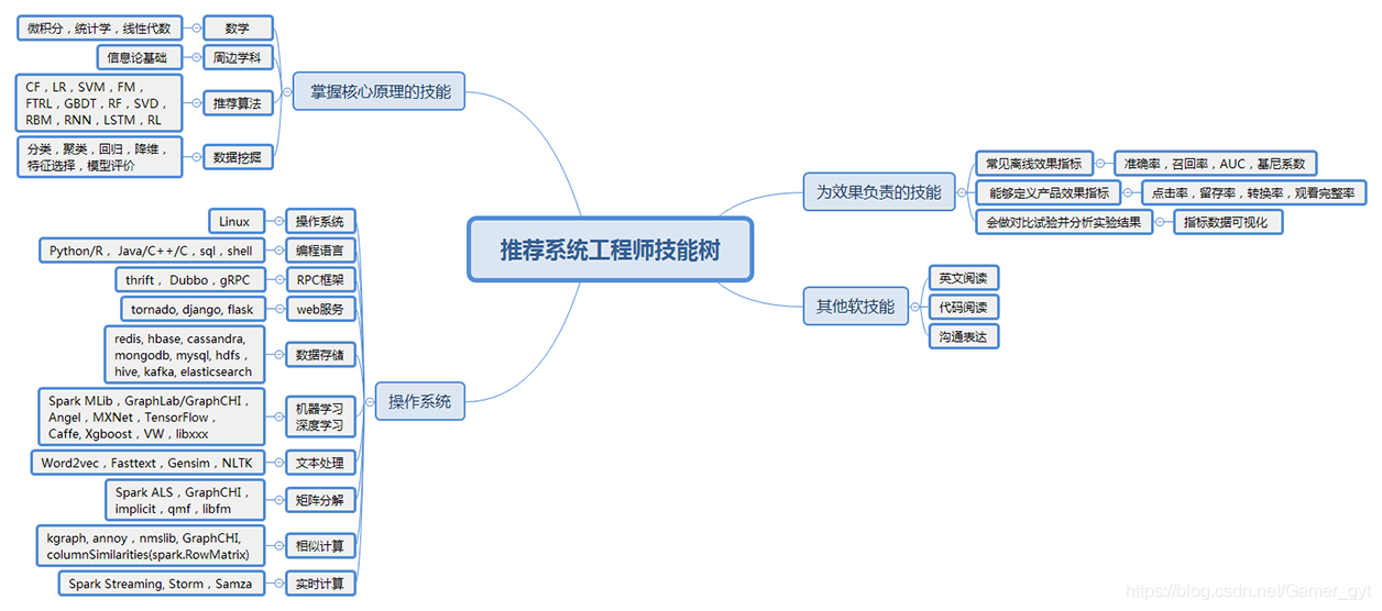 推荐系统工程师技能树