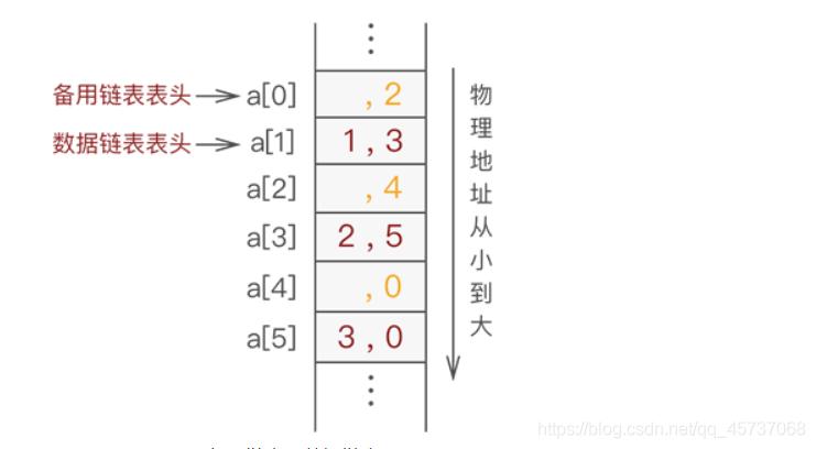 高级线性表——静态链表(最全静态链表解读)