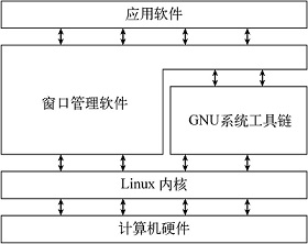 Linux系统基本结构框图
