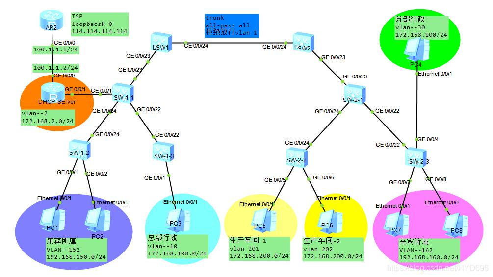 VLAN特性 聚合、MUX VLAN、QinQ、映射