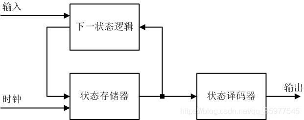 摩尔状态机模型